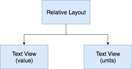 Radio button view hierarchy
