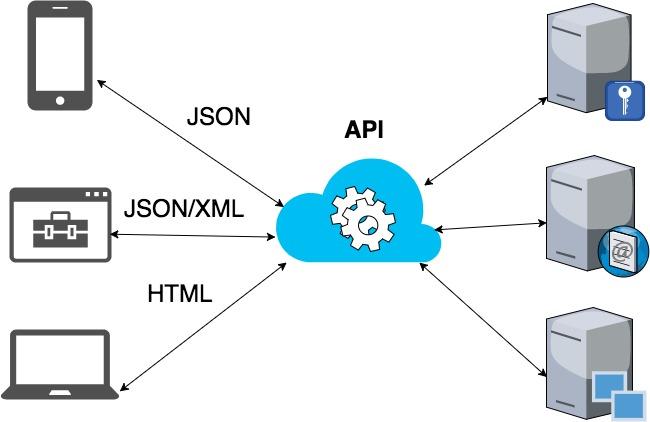 API as a single entry point