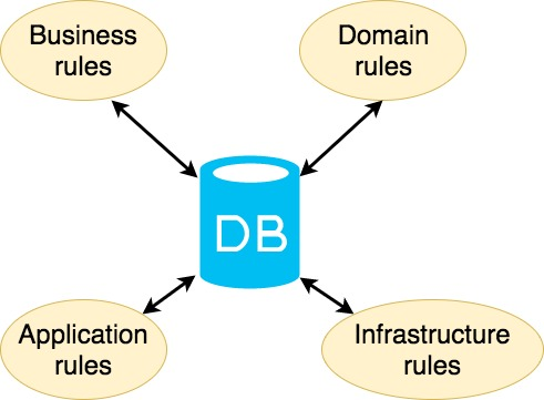 Clean Architecture : Part 1 - Database vs Domain | Alexander