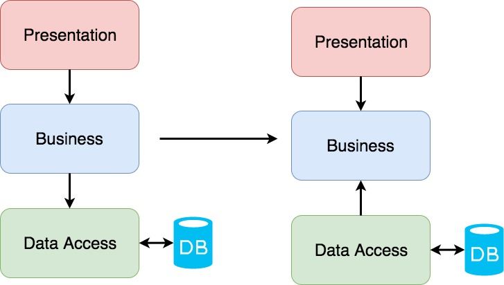 Converting a Database Driven Architecture into a Domain Driven Architecture