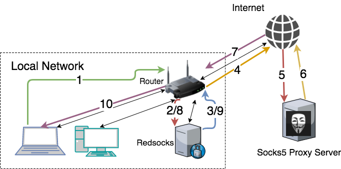 The packet flow through the network
