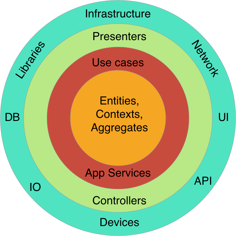 The Clean Architecture Diagram