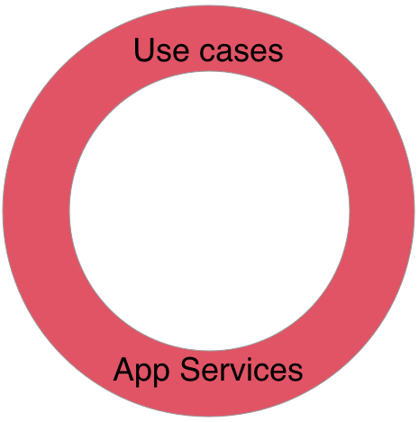 Use Cases. Interactors