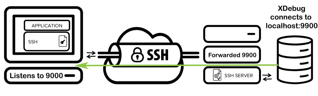 SSH Tunnel Forwarding