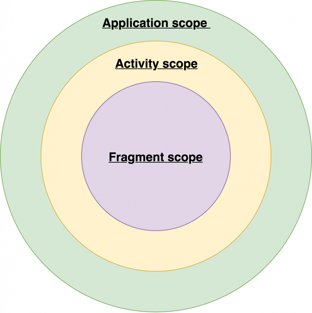 Application scopes